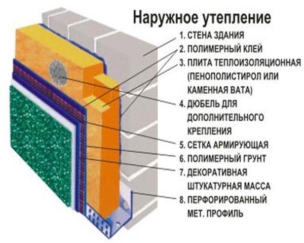 Схема утепления минватой с отделкой декоративной штукатуркой