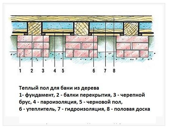 Схема деревянного способа