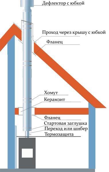 Схема отвода дымовых газов