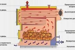 Устройство котла на твердом топливе