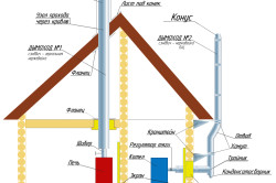 Варианты расположения дымоходной трубы в доме.
