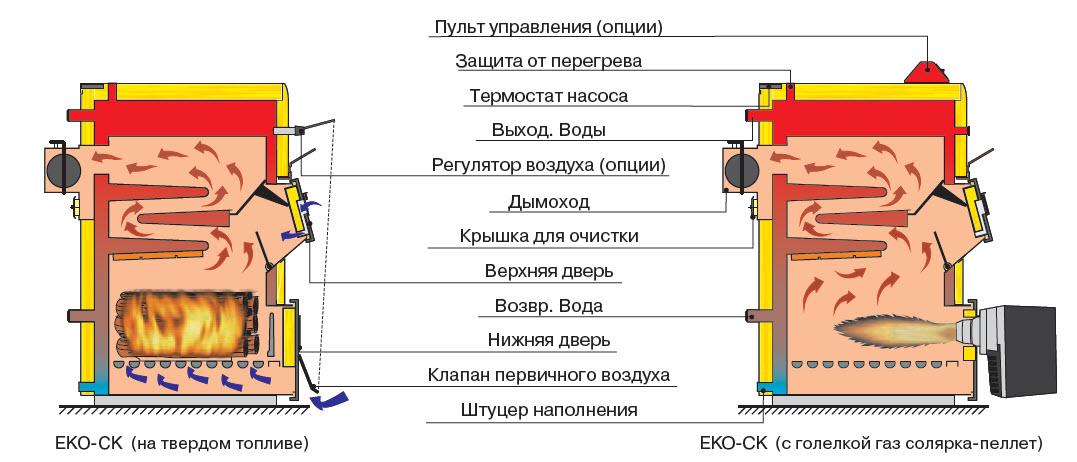 Схема котла на твёрдом топливе длительного горения