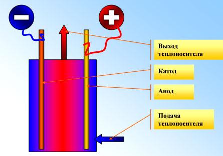 Схема устройства электродного