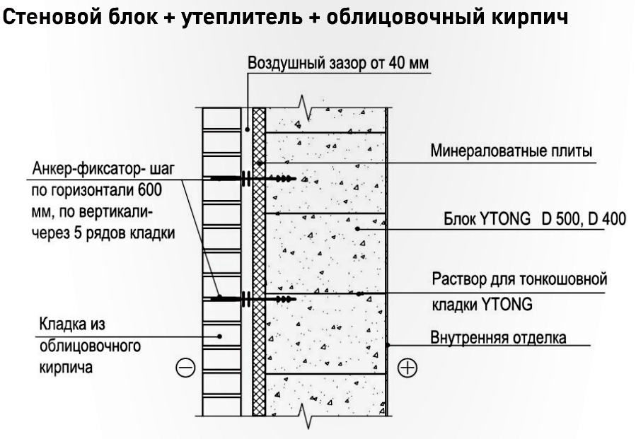 Схема утепления дома из