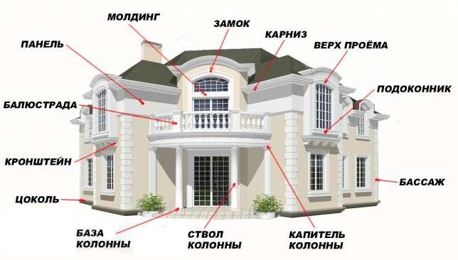 На сегодняшний день вошла в моду отделка зданий пенопластом. Из него создают различные фигуры, которые крепятся на фасад здания и украшают Ваш дом.