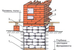 Схема фундамента под печь в бане