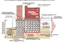 Особенности кладки фундамента под печь