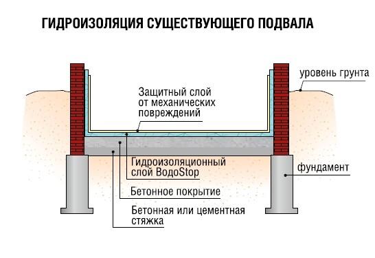Утепление гидроизоляция подвала калан ок плюс огнеупорная мастика