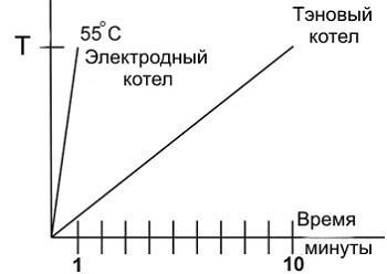 Электродный котел принцип работы
