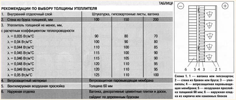 Таблица по выбору толщины утеплителя