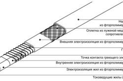 Структура нагревательного кабеля
