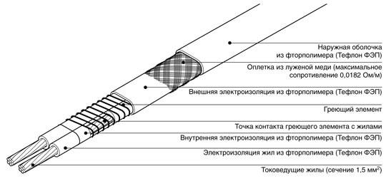 монтаж саморегулирующегося нагревательного кабеля обогрев водостока