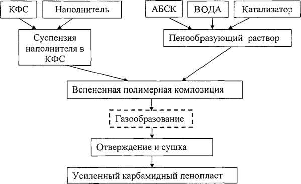 Схема получения карбамидного
