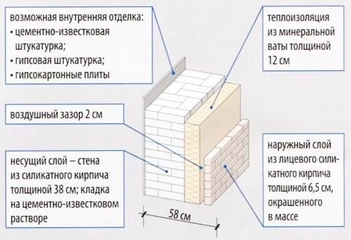 Двухслойная стена с утеплением минеральной ватой