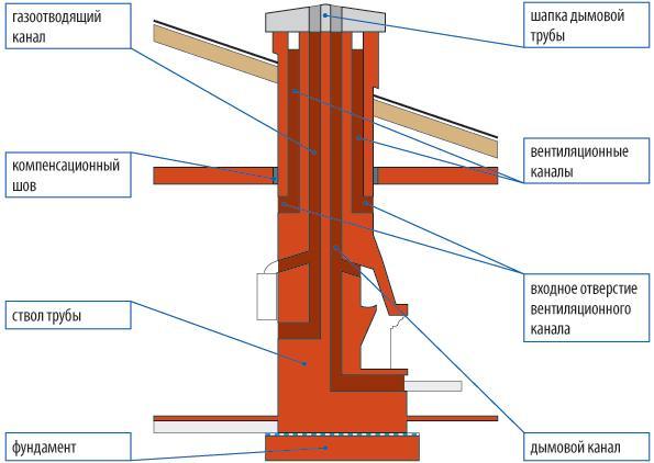 Схема вытяжки из кирпича для