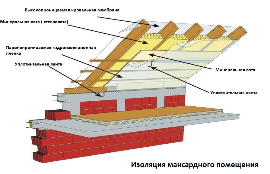 Утепление мансардной крыши изнутри своими руками