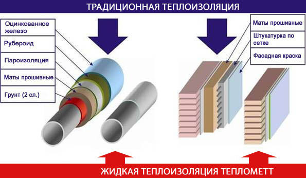 Сравнение традиционной теплоизоляции и сверхтонкой жидкой