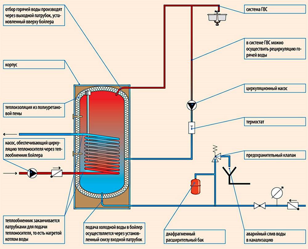Схема подключения к горячей воде