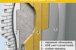 Внутреннее утепление деревянной или металлической каркасной конструкции стен с помощью пенополиуретана