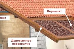 Для утепления крыши зачастую используют керамзит в силу того, что он обладает низкой теплопроводностью и высоким сроком эксплуатации.