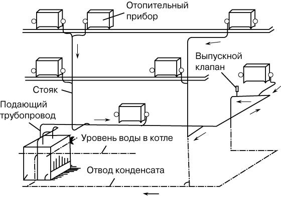 Отопительная система в доме своими руками фото 643