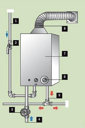 Схема подсоединения газовой