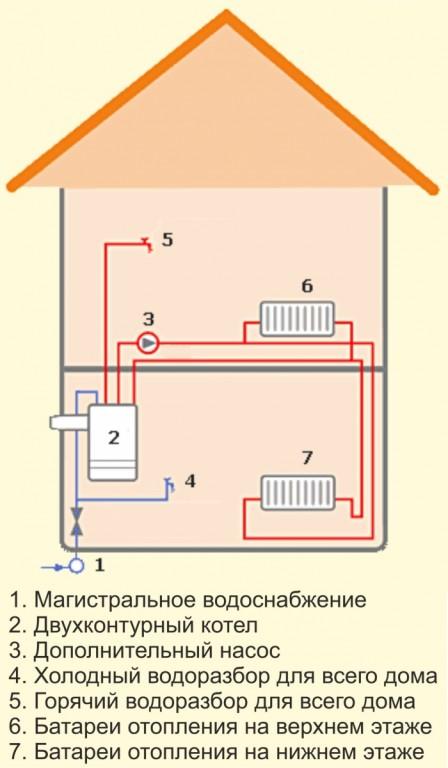 Схема обвязки двухконтурного газового котла напрямую.