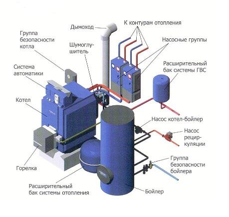 Схема котла на жидком топливе