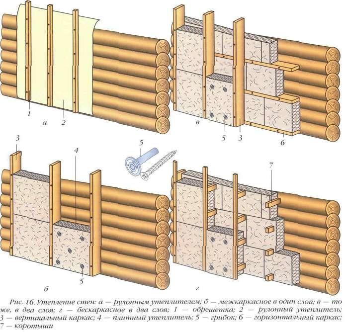 Схема крепления утеплителя к деревянной стене
