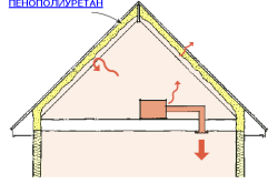 Схема теплоизоляции чердака пенополиуретаном