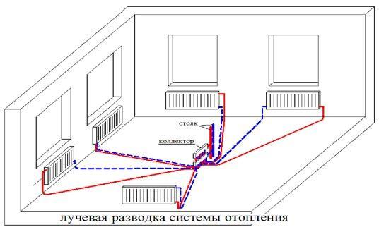 Схема коллекторной (лучевой) системы отопления