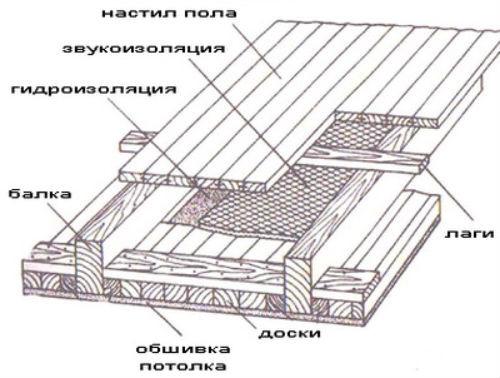 Деревянный пол на мансарде своими руками