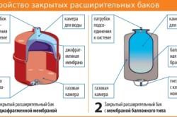 Расширительный бак мембранного типа