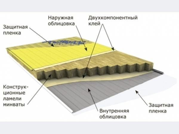 Схема утепления минеральной