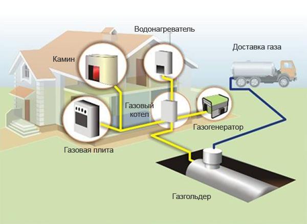 Схема монтажа системы газового