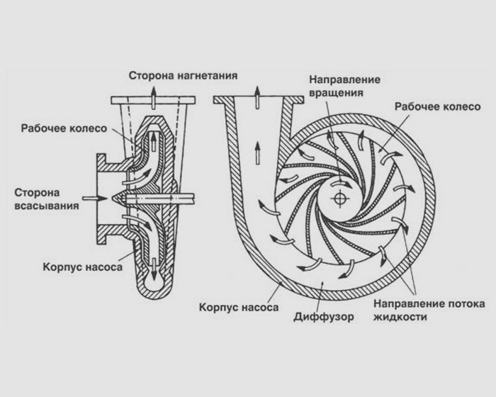 Реферат ремонт центробежных насосов > документ найден Реферат ремонт центробежных насосов