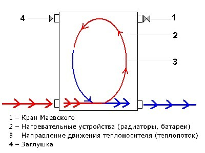 Схема подключения биметаллического радиатора.