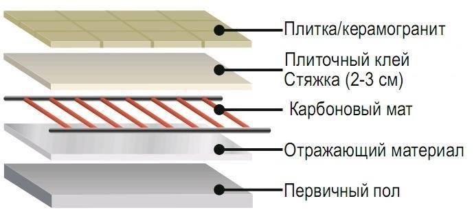 Схема монтажа карбоновых матов