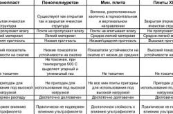 Таблица основных теплоизоляциооных материалов