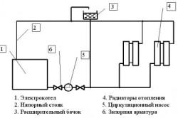 Схема установки электрического котла в систему отопления.