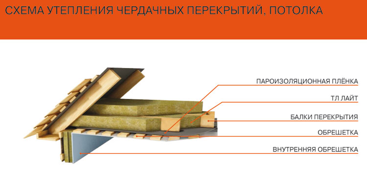 Схема теплоизоляции чердака