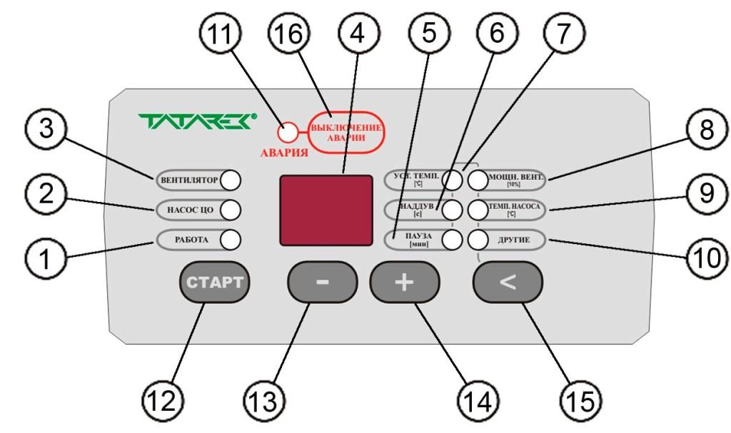 Лицевая панель управления терморегулятора: Индикатор режима работы дровяного котла Индикатор работы циркуляционного насоса системы отопления Индикатор работы вентилятора подачи воздуха в камеры котла Дисплей (экран) измеряемой или устанавливаемой, температуры или параметра Индикатор режима настройки перерыва продувки камер дровяного котла Индикатор режима настройки продолжительности продувки камер котла Индикатор режима настройки температуры подачи воздуха (настройка включения/выключения вентилятора подачи воздуха) Индикатор режима настройки производительности вентилятора Индикатор режима настройки температуры подачи теплоносителя (настройка включения/выключения циркуляционного насоса) Индикатор уровня других параметров (не используется) Индикатор аварии Кнопка «СТАРТ» Кнопка уменьшения уровня настраиваемых параметров Кнопка увеличения уровня настраиваемых параметров Кнопка выбора настраиваемых параметров Кнопка сброса (удаления) аварийной ситуации «ВЫКЛЮЧЕНИЕ АВАРИИ».