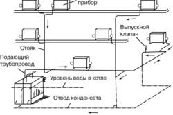 Схема парового отопления дома.