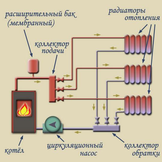 Схема парового отопления от