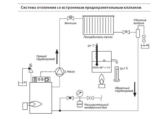 Схема системы парового отопления со встроенным предохранительным клапаном.