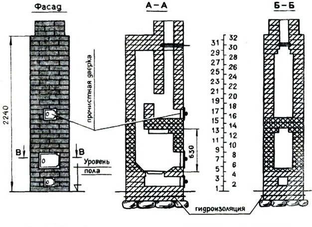 Схема устройства отопительной прямоугольной толстостенной печи ПТО-2300.