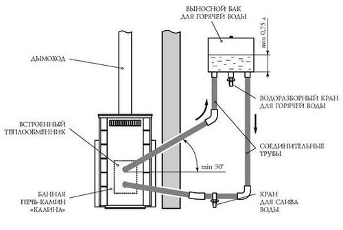 Схема нагрева воды при