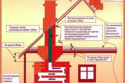 Требования пожаробезопасности к печам