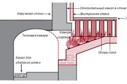 Устройство системы парового отопления.