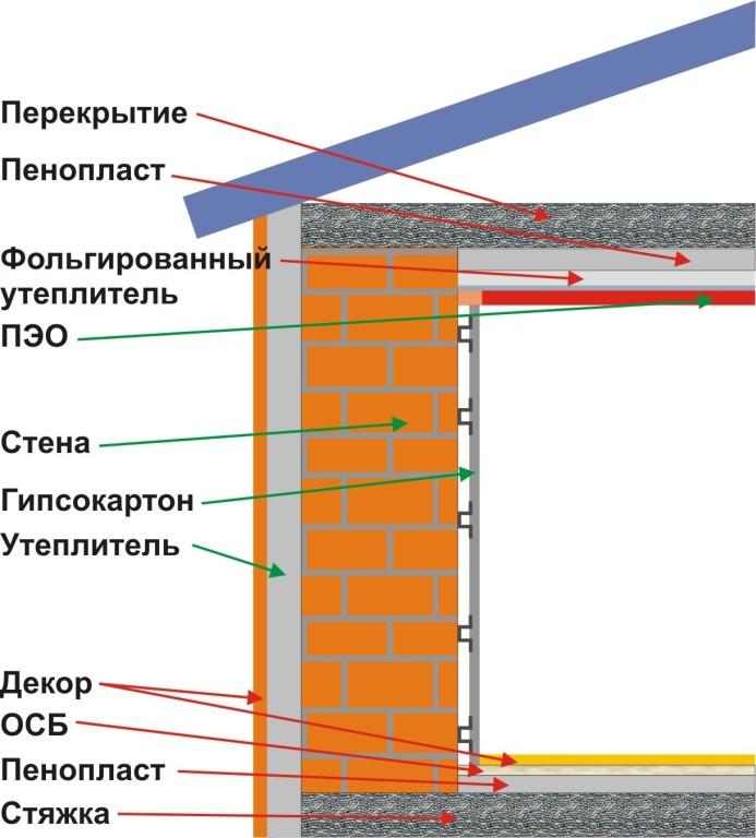 Схема стены, утепленной